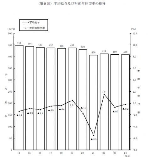 平均給与及び対前年伸び率の推移
